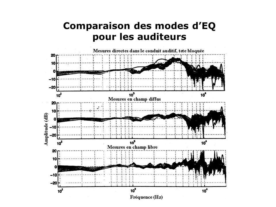 Comparaison des modes d'EQ
