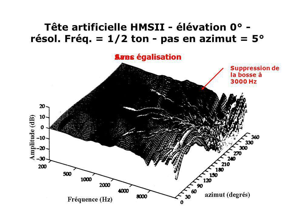 Tête artificielle HMSII - élévation 0° -