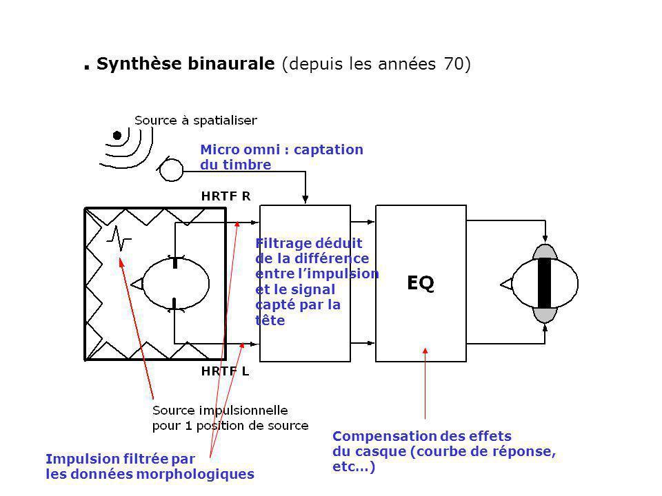 . Synthèse binaurale (depuis les années 70)