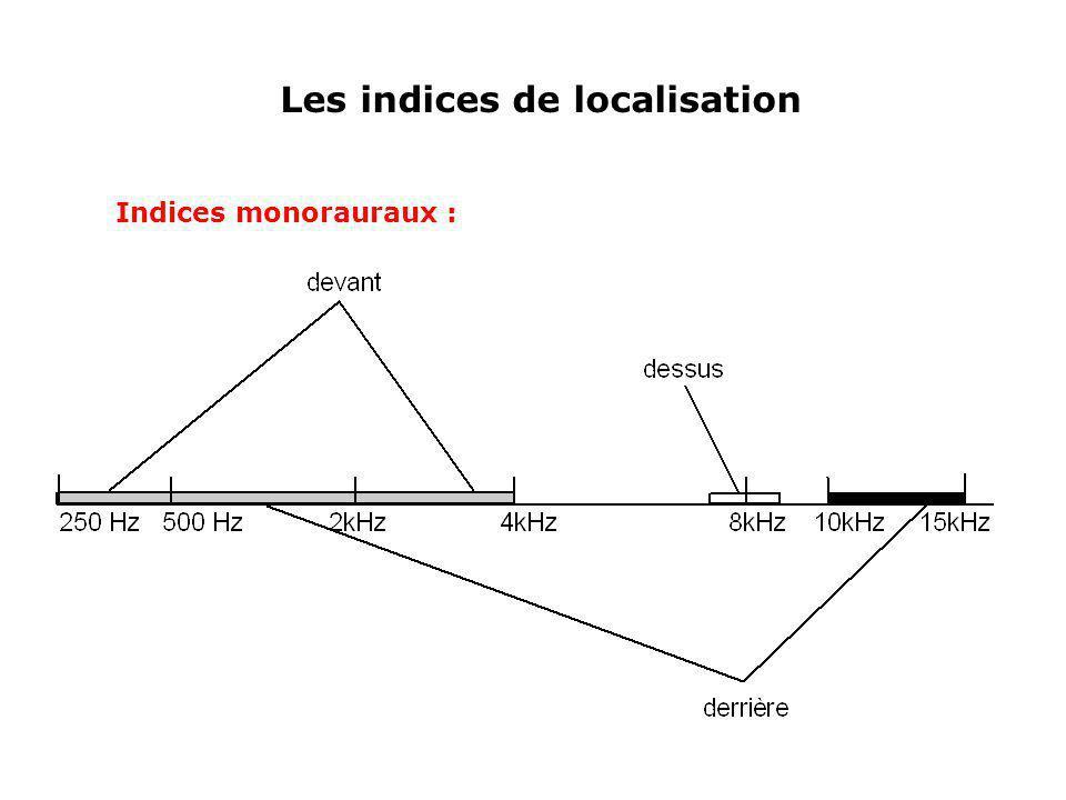 Les indices de localisation