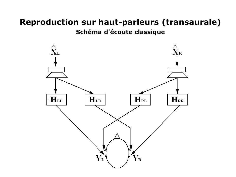 Reproduction sur haut-parleurs (transaurale) Schéma d'écoute classique