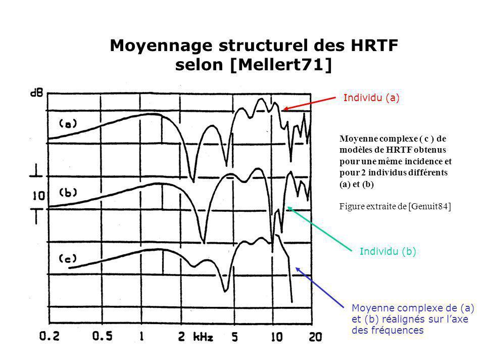 Moyennage structurel des HRTF