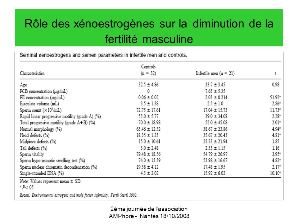 Rôle des xénoestrogènes sur la diminution de la fertilité masculine