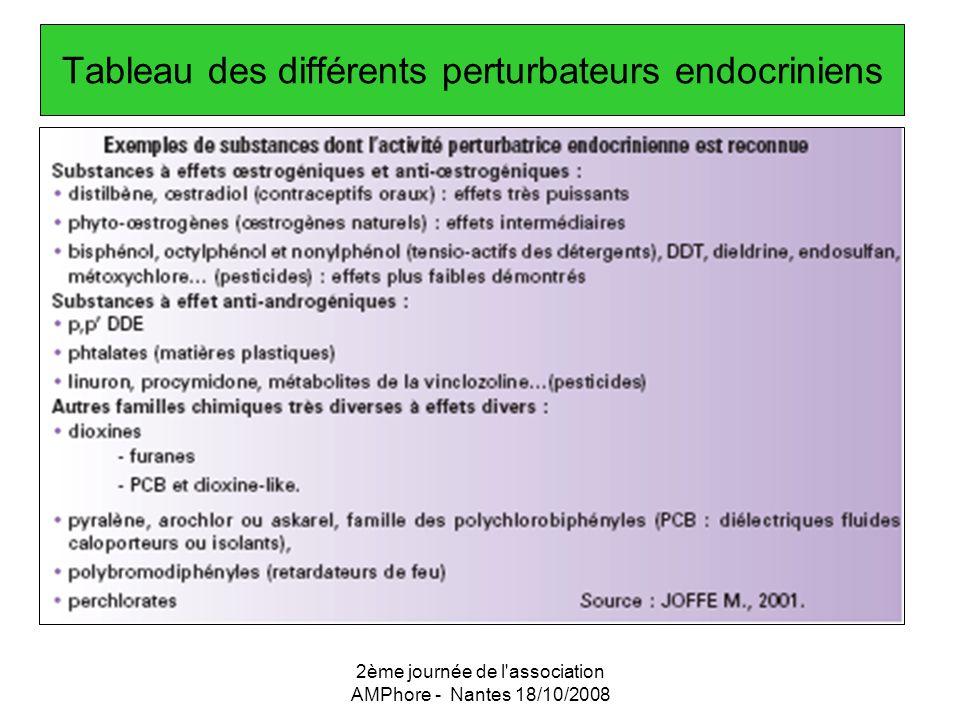 Tableau des différents perturbateurs endocriniens