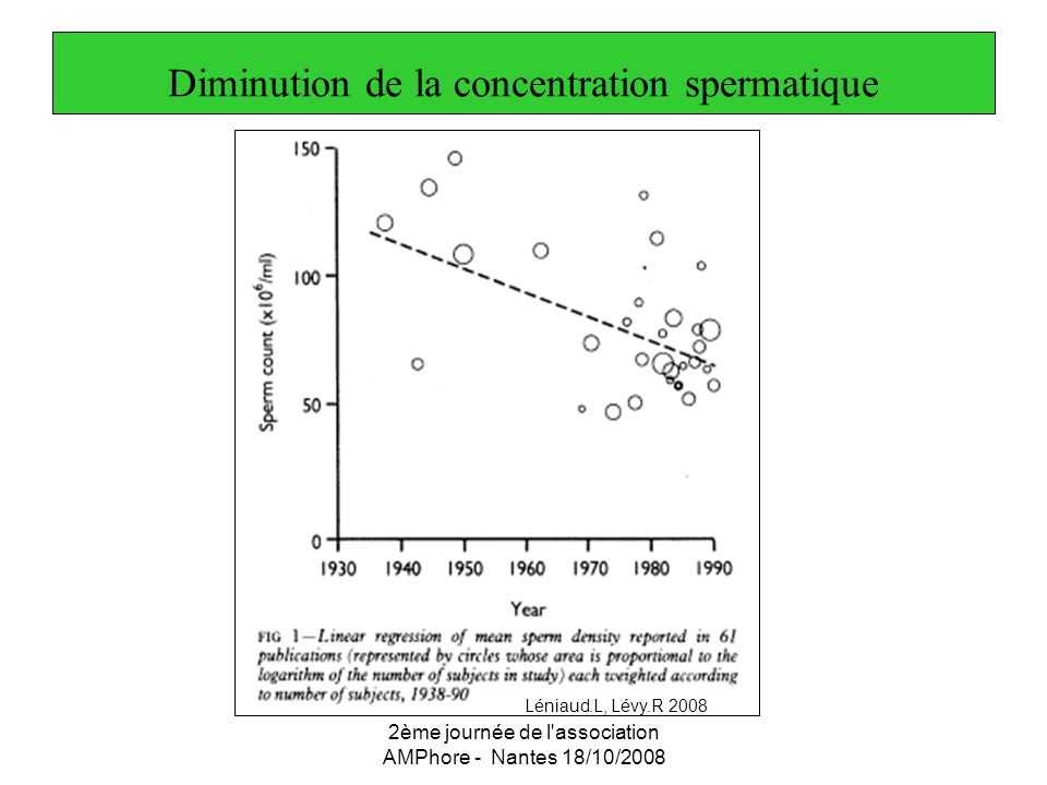 Diminution de la concentration spermatique