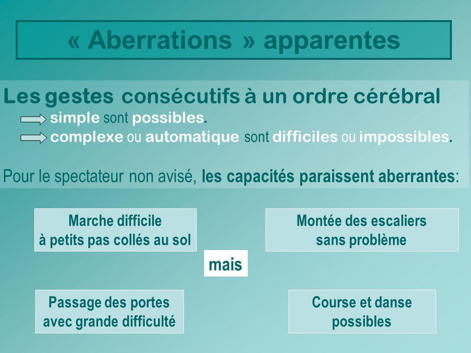 « Aberrations » apparentes