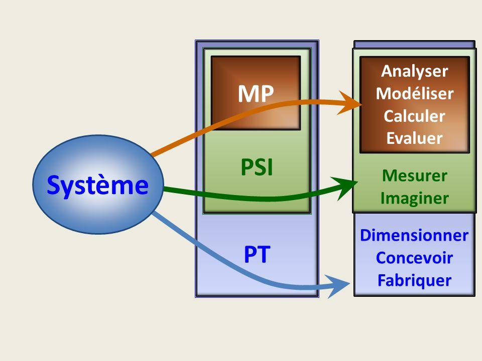 Système MP PSI PT Analyser Modéliser Calculer Evaluer Mesurer Imaginer