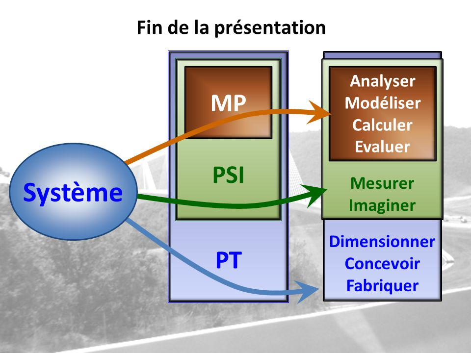 Système MP PSI PT Fin de la présentation Analyser Modéliser Calculer