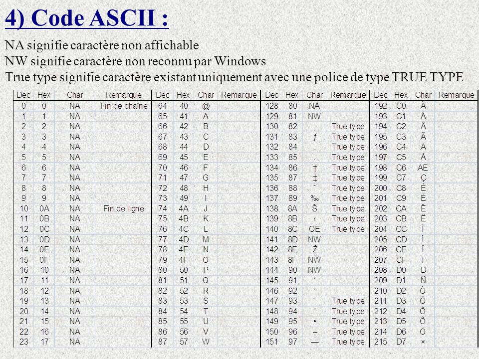 4) Code ASCII : NA signifie caractère non affichable