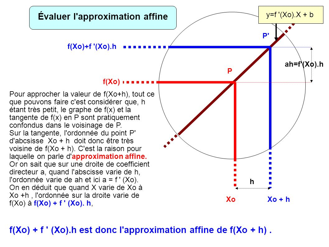 Évaluer l approximation affine