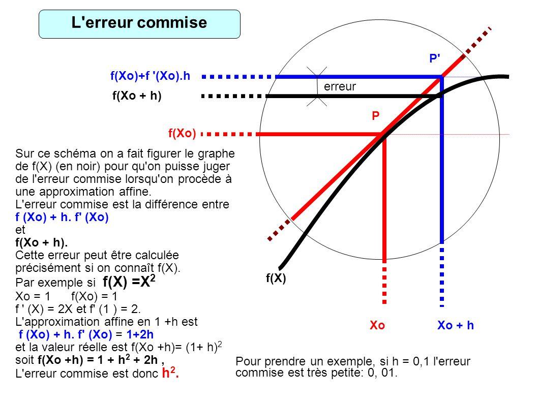 L erreur commise fff P f(Xo)+f (Xo).h erreur f(Xo + h) P f(Xo)