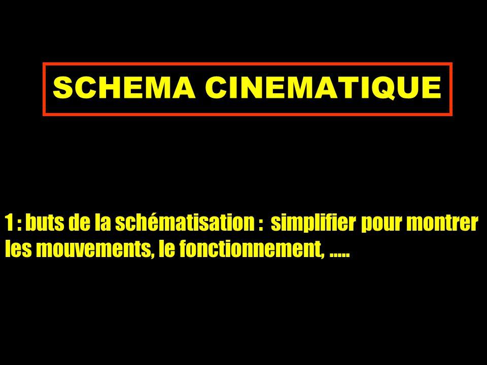 SCHEMA CINEMATIQUE 1 : buts de la schématisation : simplifier pour montrer les mouvements, le fonctionnement, …..
