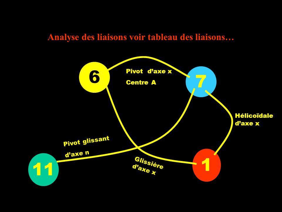 Analyse des liaisons voir tableau des liaisons…