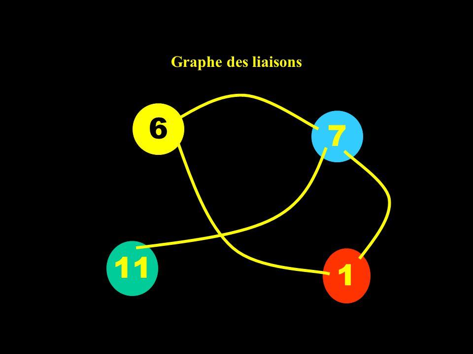 Graphe des liaisons 6 7 11 1