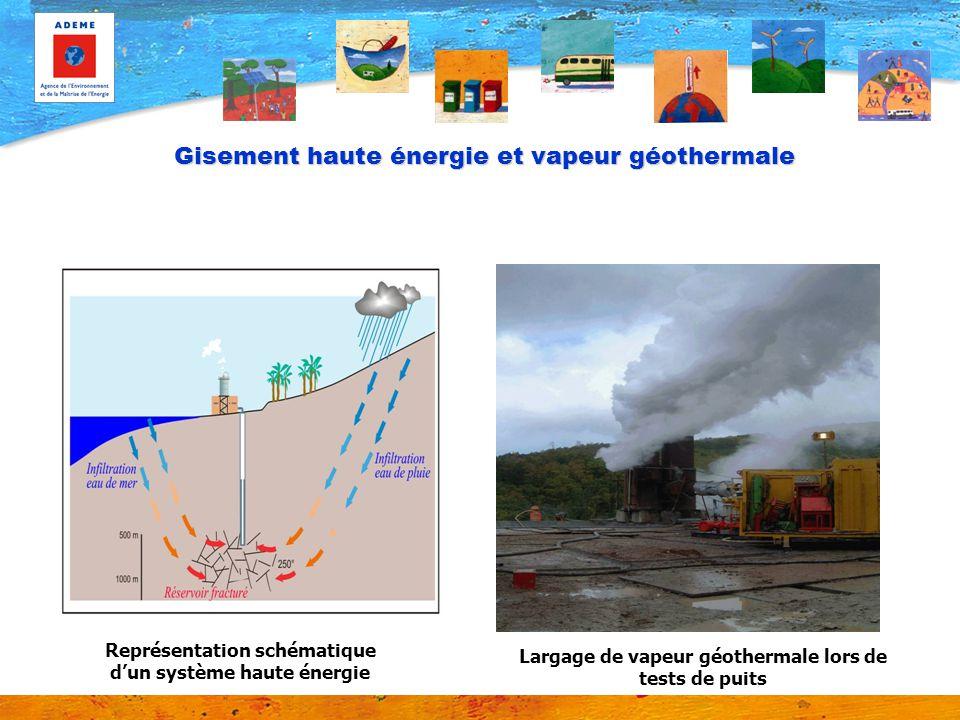 Gisement haute énergie et vapeur géothermale