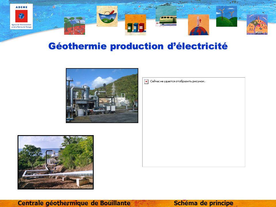 Géothermie production d'électricité