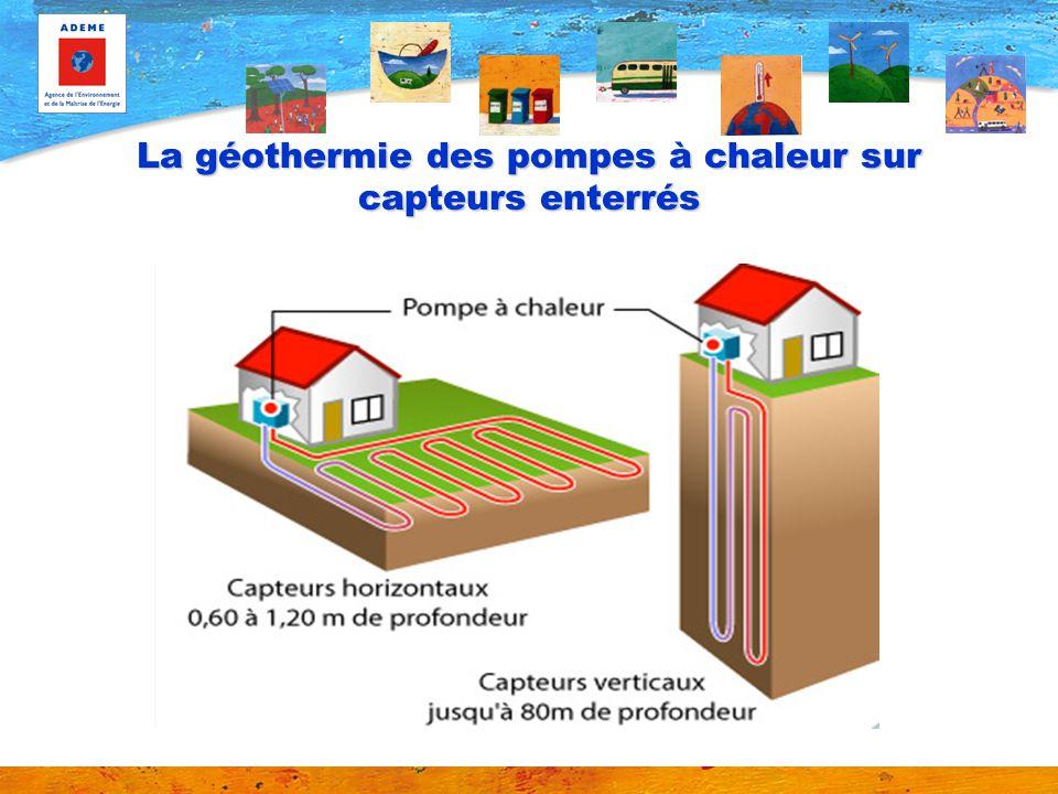 La géothermie des pompes à chaleur sur capteurs enterrés