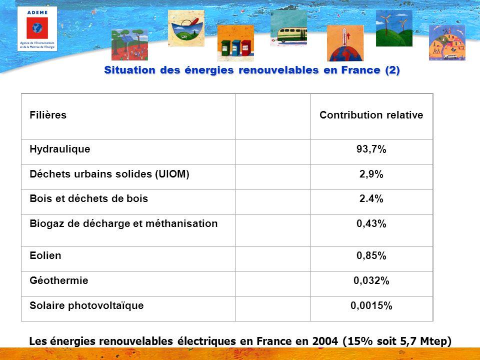 Situation des énergies renouvelables en France (2)