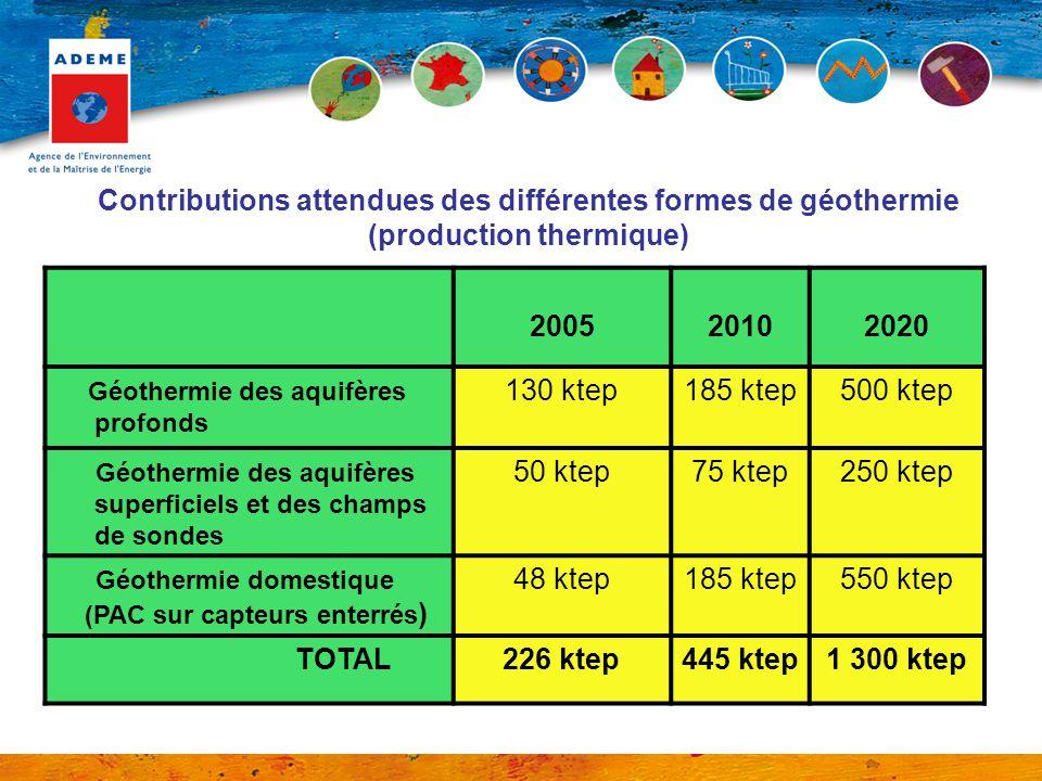 Géothermie des aquifères profonds 130 ktep 185 ktep 500 ktep