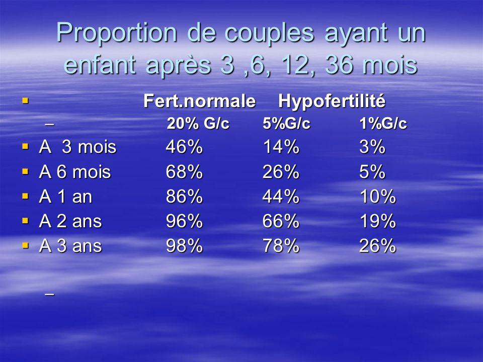 Proportion de couples ayant un enfant après 3 ,6, 12, 36 mois