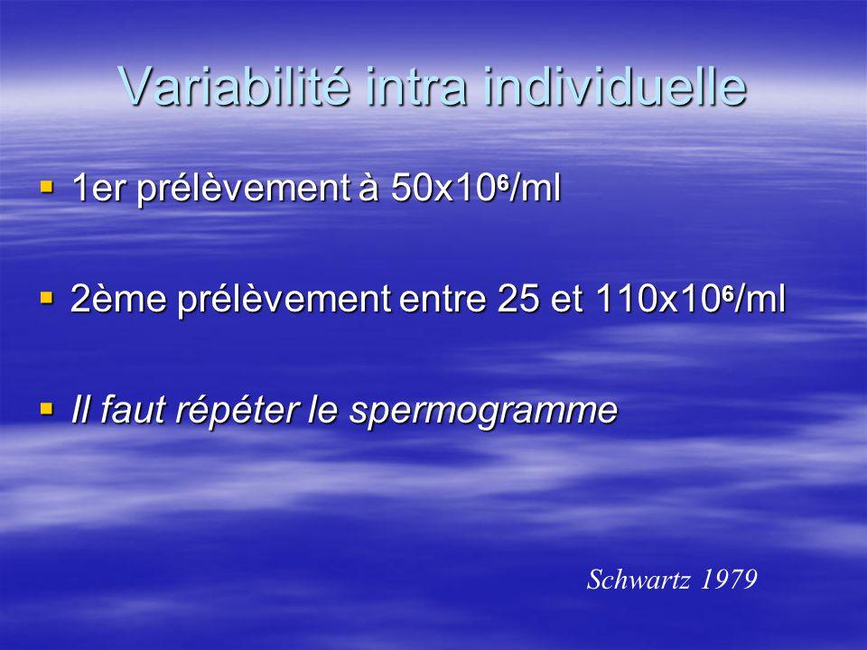 Variabilité intra individuelle
