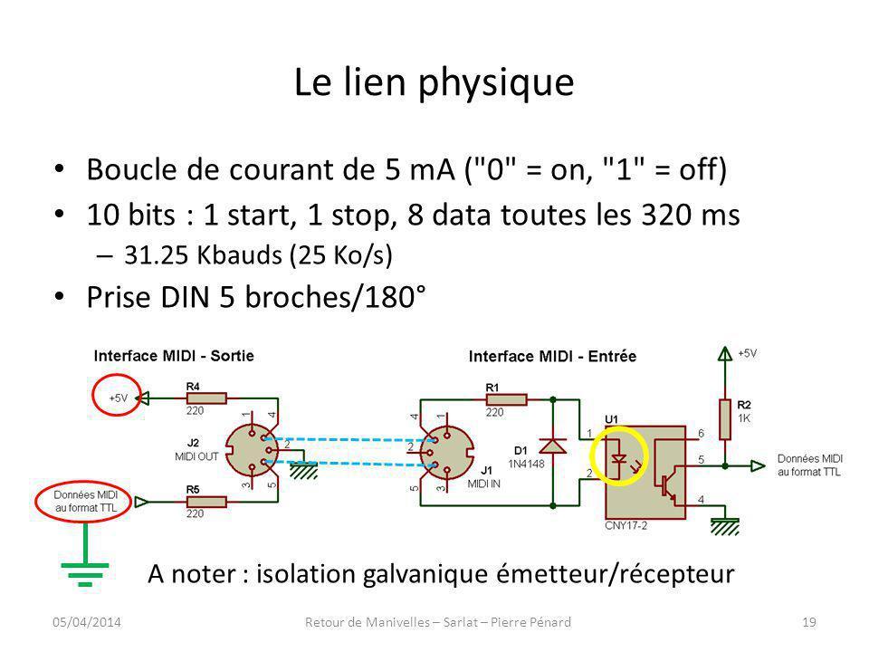 Le lien physique Boucle de courant de 5 mA ( 0 = on, 1 = off)