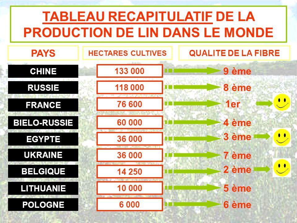 TABLEAU RECAPITULATIF DE LA PRODUCTION DE LIN DANS LE MONDE