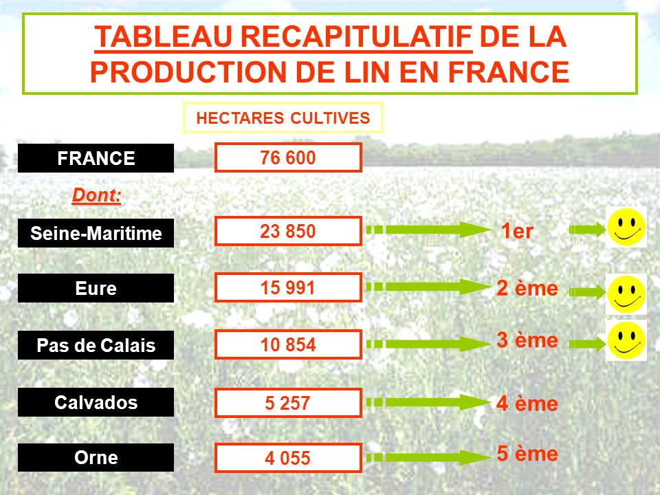 TABLEAU RECAPITULATIF DE LA PRODUCTION DE LIN EN FRANCE