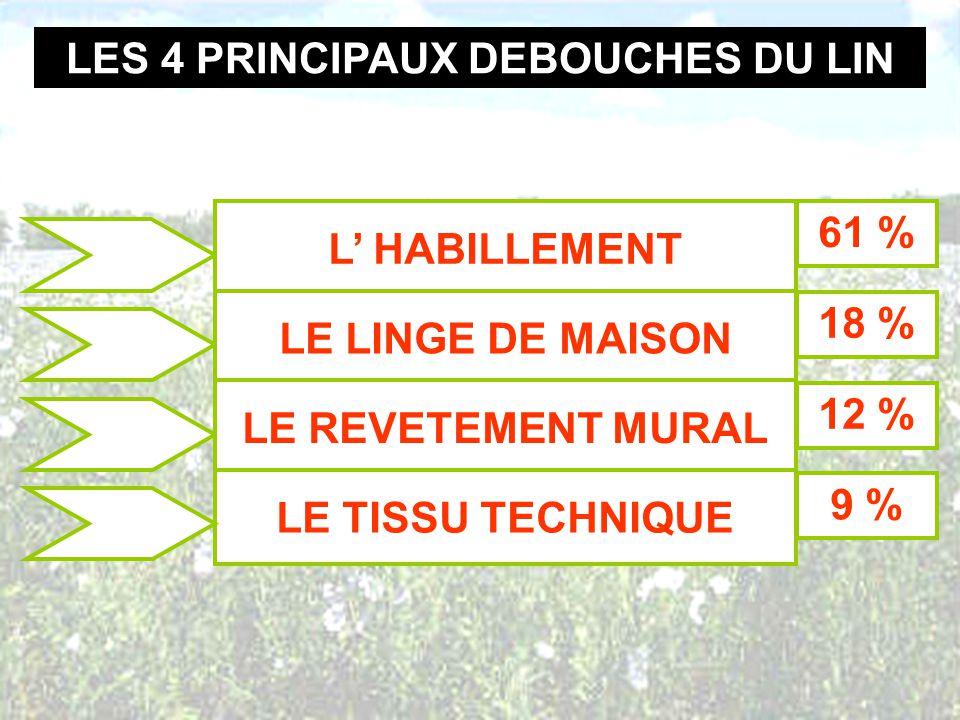 LES 4 PRINCIPAUX DEBOUCHES DU LIN