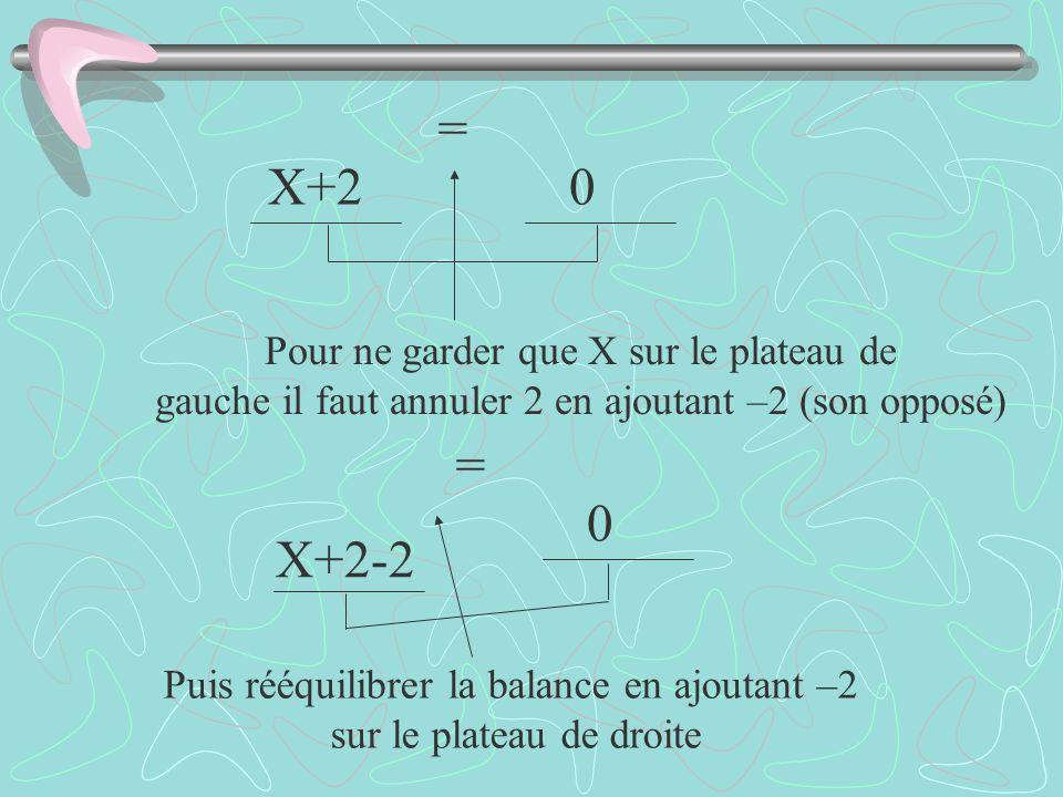 = X+2 = X+2-2 Pour ne garder que X sur le plateau de