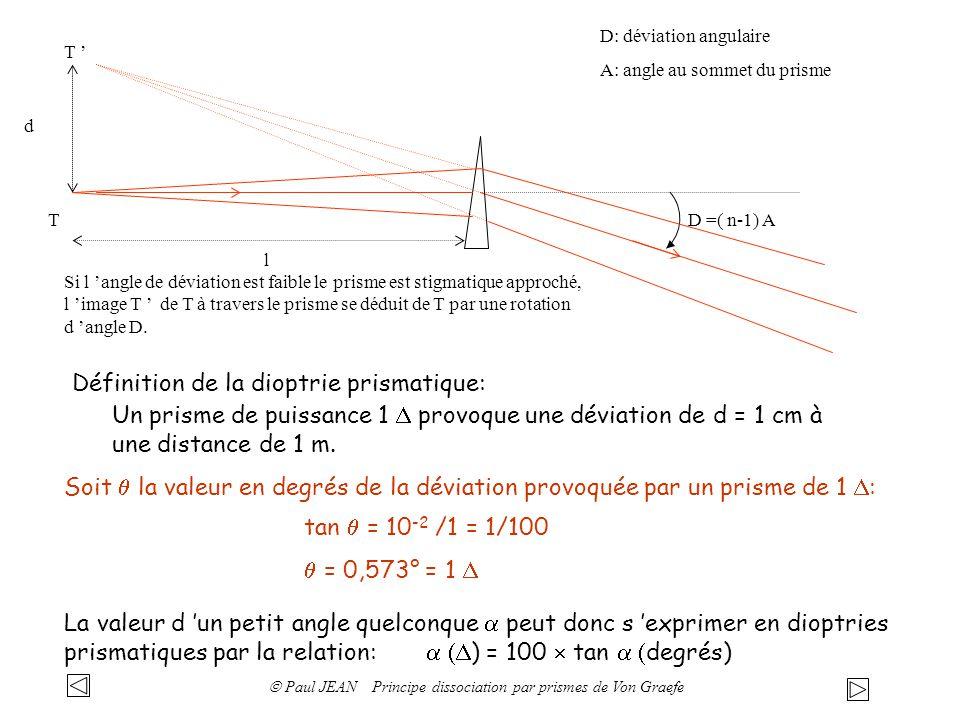  Paul JEAN Principe dissociation par prismes de Von Graefe
