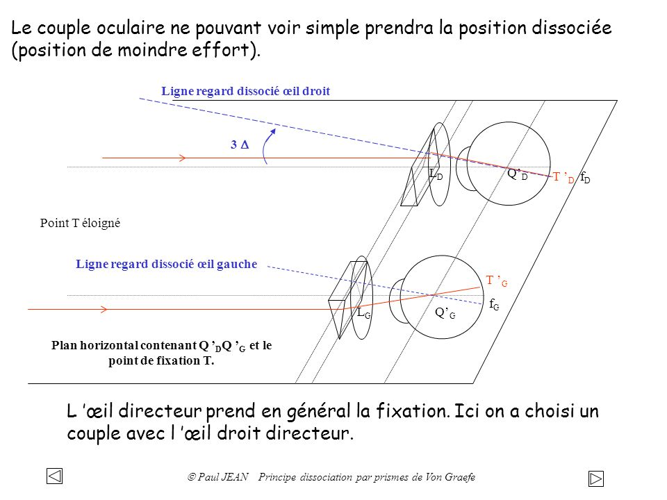 Plan horizontal contenant Q 'DQ 'G et le point de fixation T.
