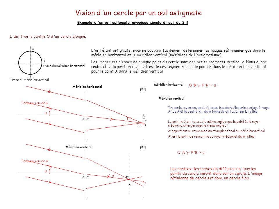 Vision d 'un cercle par un œil astigmate