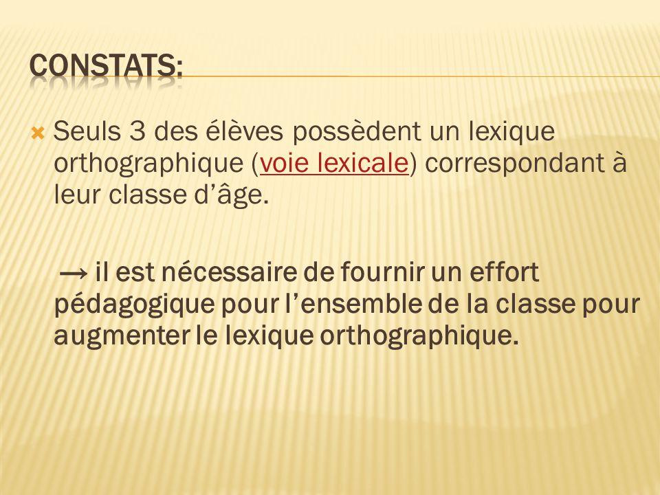 Constats: Seuls 3 des élèves possèdent un lexique orthographique (voie lexicale) correspondant à leur classe d'âge.