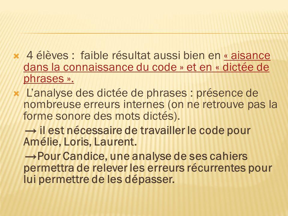 4 élèves : faible résultat aussi bien en « aisance dans la connaissance du code » et en « dictée de phrases ».