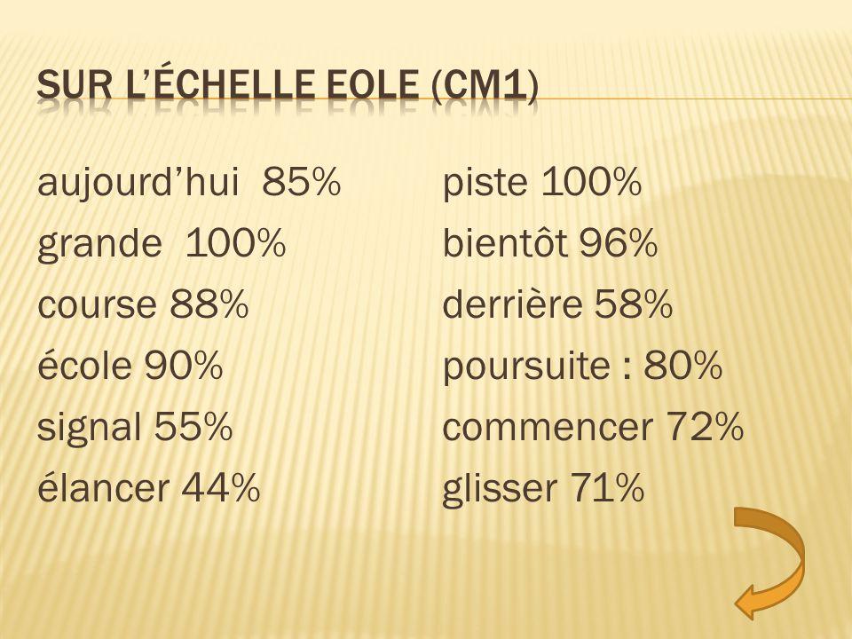 Sur l'échelle EOLE (CM1)