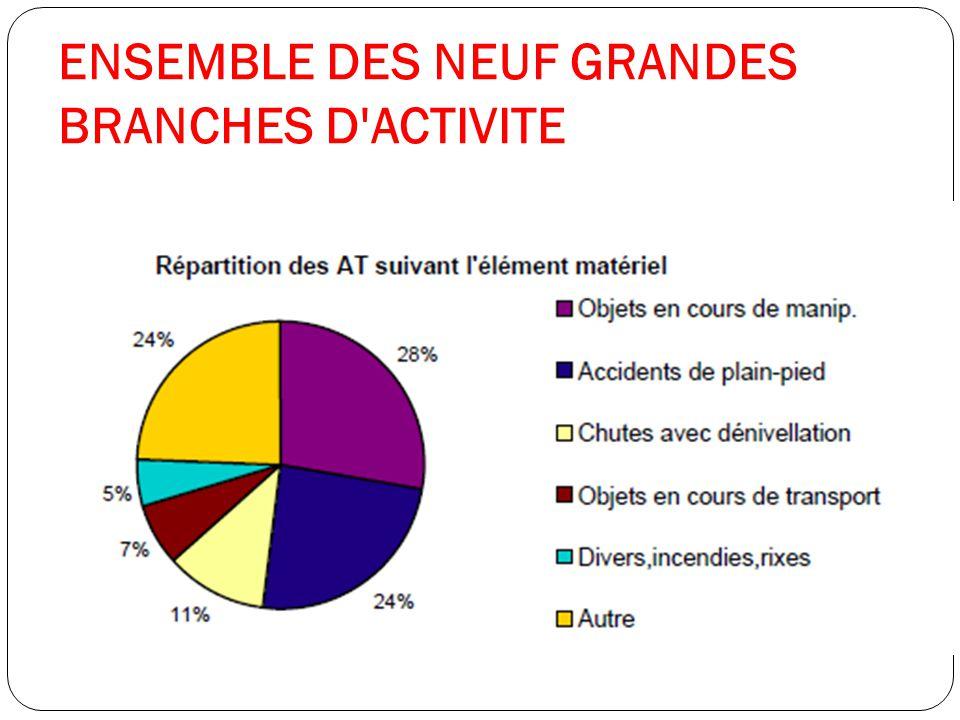ENSEMBLE DES NEUF GRANDES BRANCHES D ACTIVITE