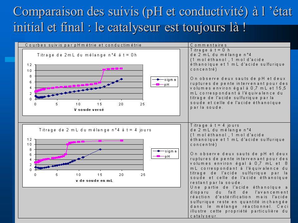 Comparaison des suivis (pH et conductivité) à l 'état initial et final : le catalyseur est toujours là !