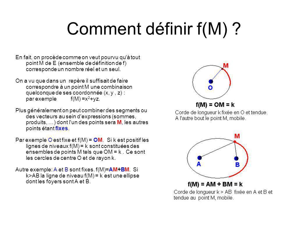 Comment définir f(M)