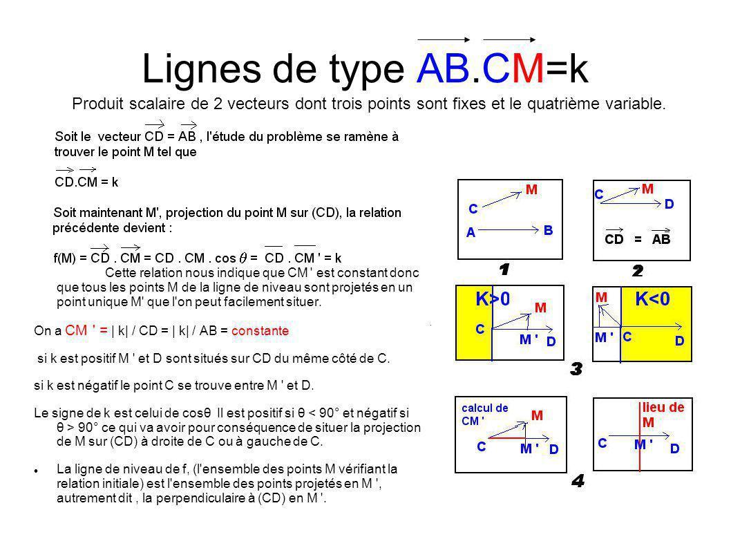Lignes de type AB.CM=k Produit scalaire de 2 vecteurs dont trois points sont fixes et le quatrième variable.