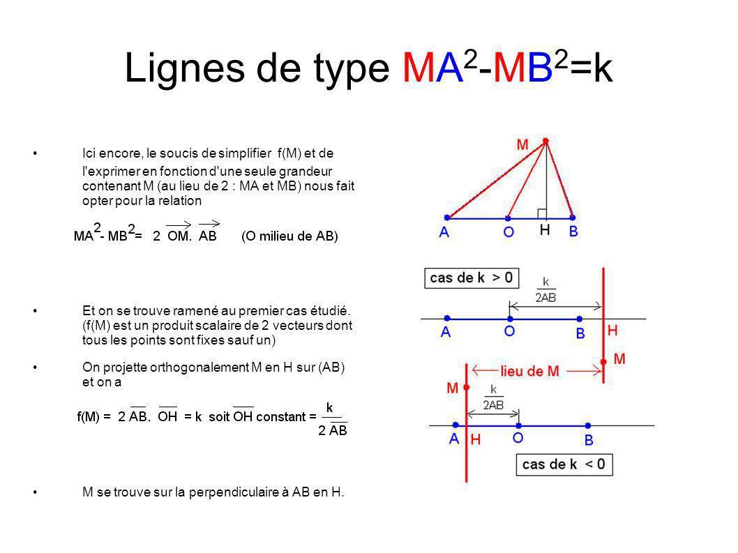 Lignes de type MA2-MB2=k