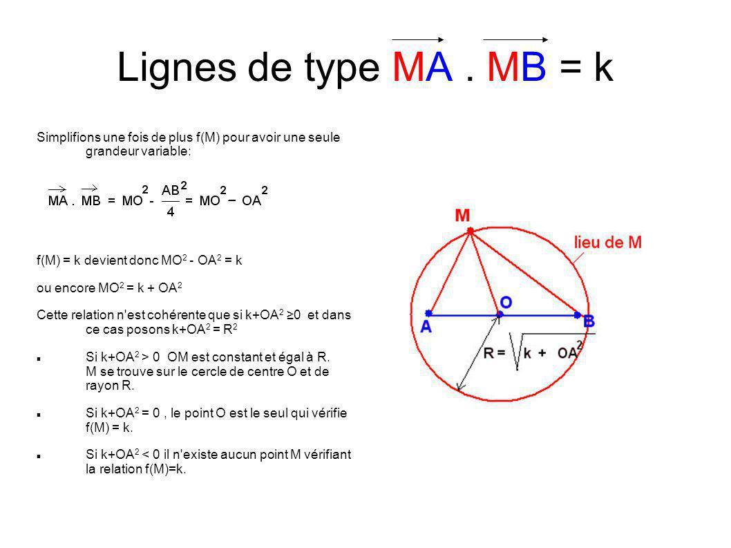 Lignes de type MA . MB = k Simplifions une fois de plus f(M) pour avoir une seule grandeur variable:
