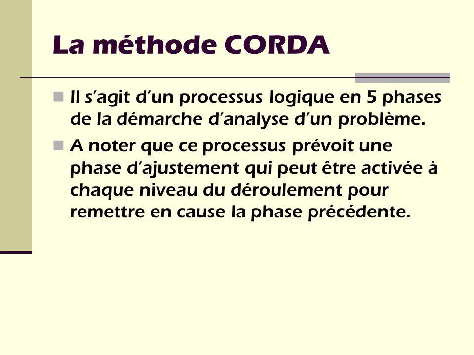 La méthode CORDA Il s'agit d'un processus logique en 5 phases de la démarche d'analyse d'un problème.