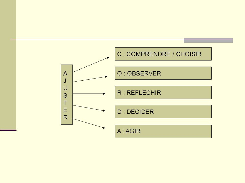 C : COMPRENDRE / CHOISIR