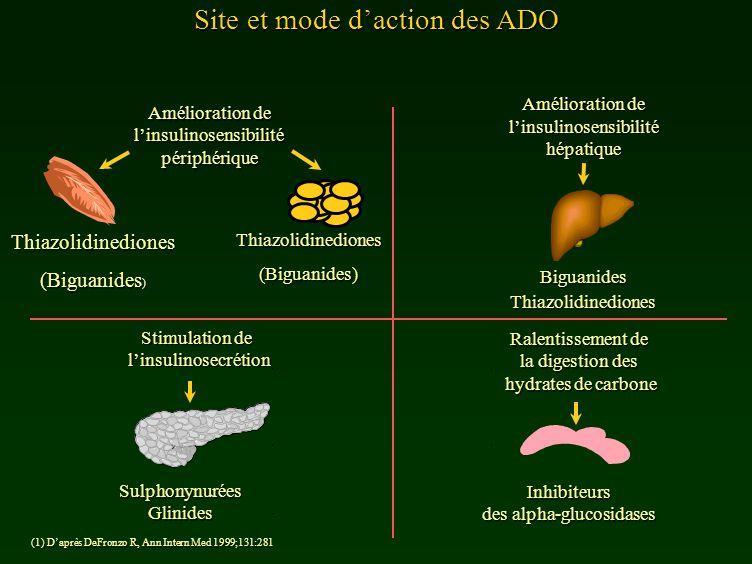 Site et mode d'action des ADO