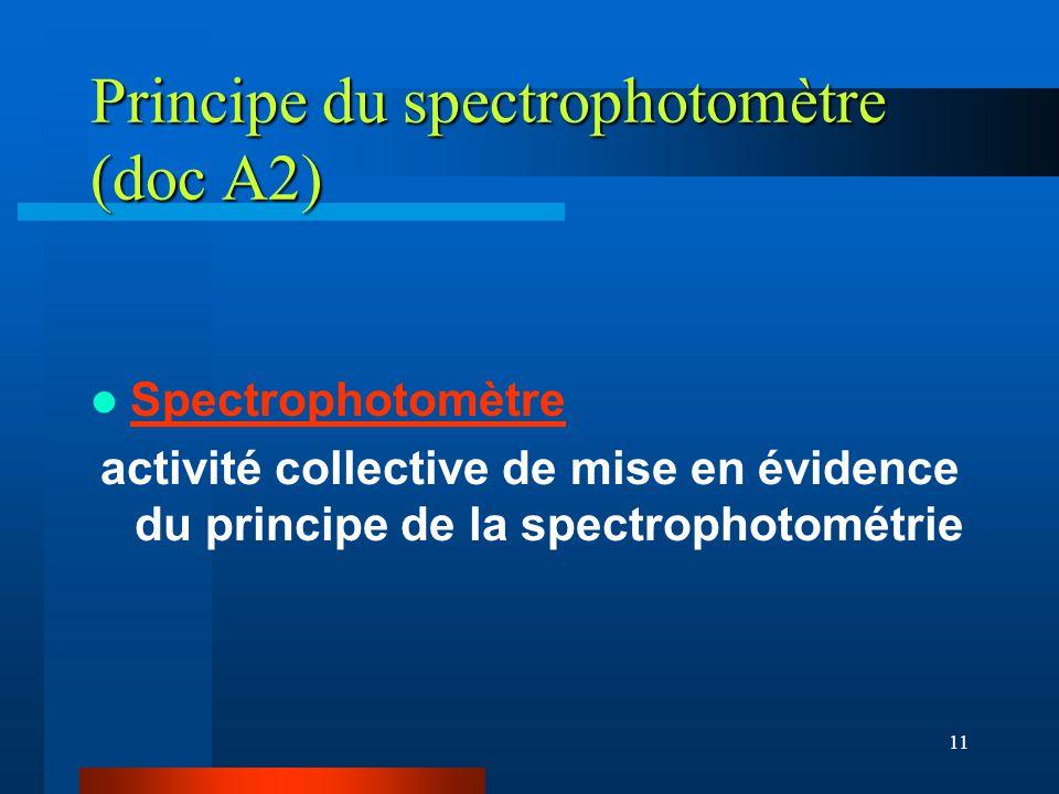 Principe du spectrophotomètre (doc A2)