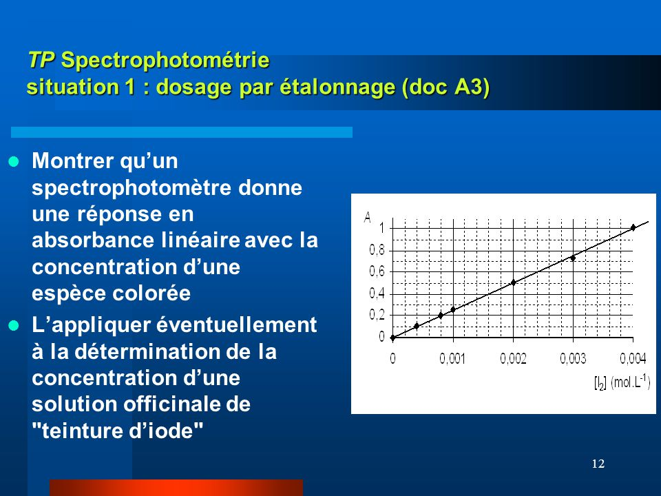 TP Spectrophotométrie situation 1 : dosage par étalonnage (doc A3)