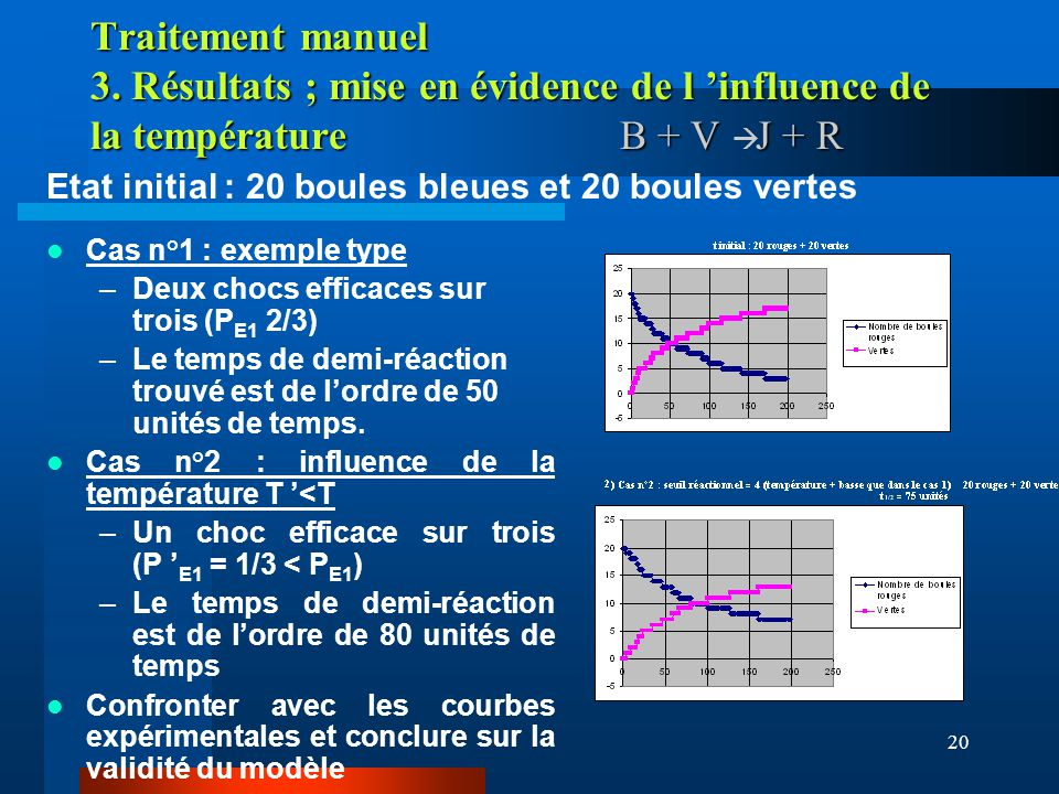 Traitement manuel 3. Résultats ; mise en évidence de l 'influence de la température B + V à J + R