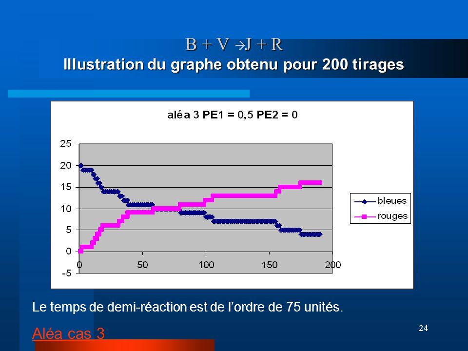 B + V à J + R Illustration du graphe obtenu pour 200 tirages
