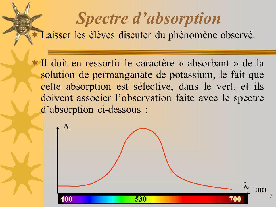 Spectre d'absorption Laisser les élèves discuter du phénomène observé.